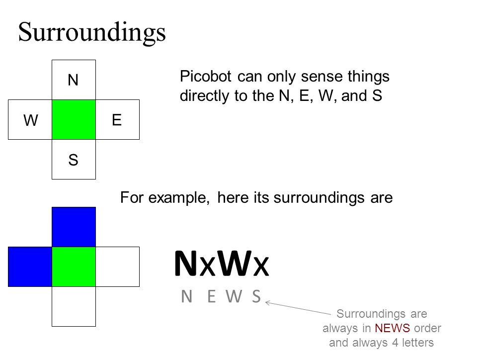 Surroundings Picobot can only sense things directly to the N, E, W, and S For example, here its surroundings are N E W S NxWxNxWx N E W S Surroundings