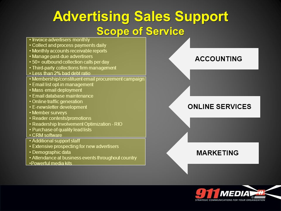 ACCOUNTING ONLINE SERVICES Advertising Sales Support Scope of Service Invoice advertisers monthly Collect and process payments daily Monthly accounts