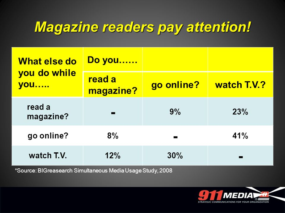 What else do you do while you….. Do you…… read a magazine? go online?watch T.V.? read a magazine? - 9%23% go online?8% - 41% watch T.V.12%30% - Magazi