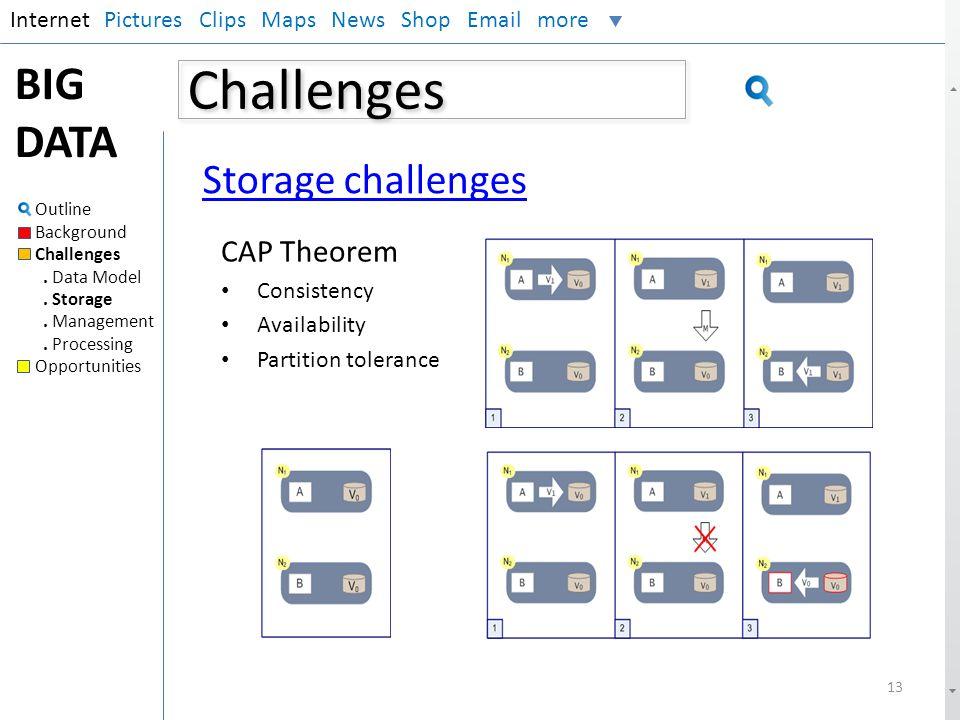 Challenges InternetPictures Clips Maps News Shop Email more BIG DATA Outline Background Challenges. Data Model. Storage. Management. Processing Opport