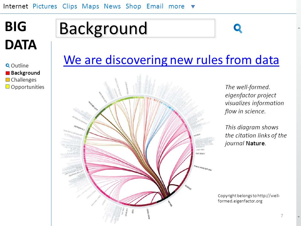 Background InternetPictures Clips Maps News Shop Email more BIG DATA Outline Background Challenges Opportunities 7 We are discovering new rules from d