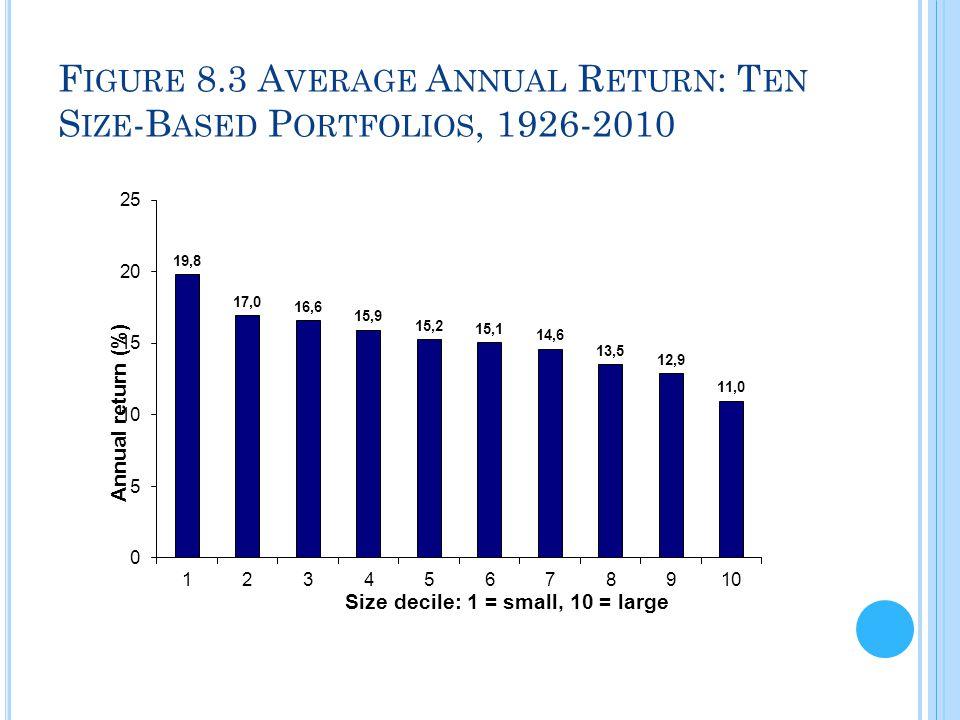 F IGURE 8.3 A VERAGE A NNUAL R ETURN : T EN S IZE -B ASED P ORTFOLIOS, 1926-2010