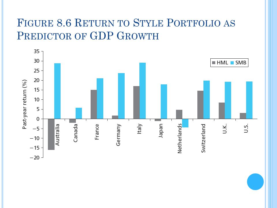 F IGURE 8.6 R ETURN TO S TYLE P ORTFOLIO AS P REDICTOR OF GDP G ROWTH