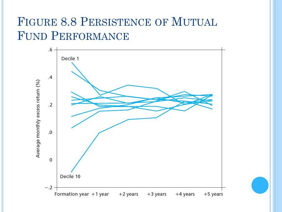 F IGURE 8.8 P ERSISTENCE OF M UTUAL F UND P ERFORMANCE