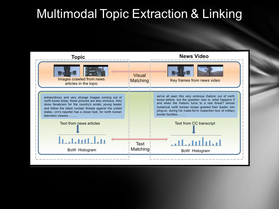Multimodal Topic Extraction & Linking