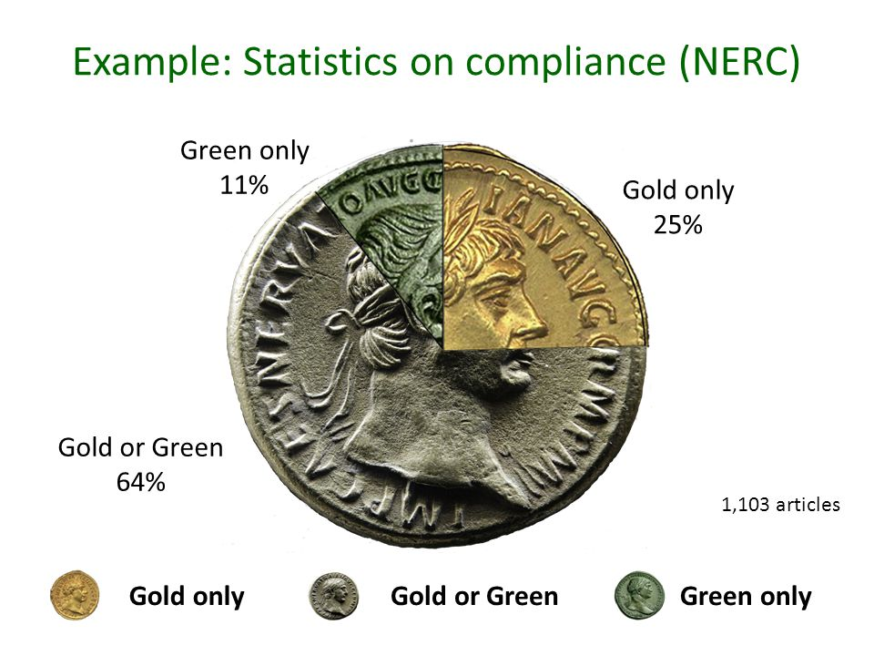 Example: Statistics on compliance (NERC) Gold onlyGreen onlyGold or Green Green only 11% Gold only 25% Gold or Green 64% 1,103 articles