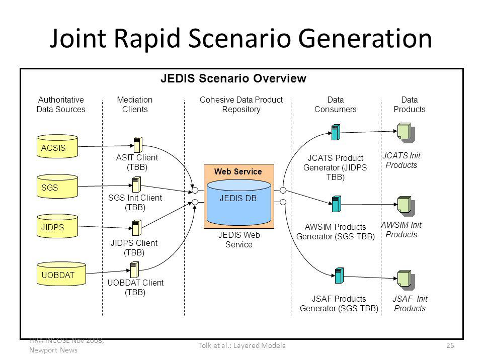 Joint Rapid Scenario Generation Web Service JEDIS DB ASIT Client (TBB) JIDPS Client (TBB) UOBDAT Client (TBB) SGS Init Client (TBB) ACSIS SGS JIDPS UOBDAT JCATS Product Generator (JIDPS TBB) AWSIM Products Generator (SGS TBB) JCATS Init Products AWSIM Init Products JEDIS Web Service Authoritative Data Sources Mediation Clients Cohesive Data Product Repository Data Consumers Data Products JEDIS Scenario Overview JSAF Products Generator (SGS TBB) JSAF Init Products HRA INCOSE Nov 2008, Newport News 25Tolk et al.: Layered Models