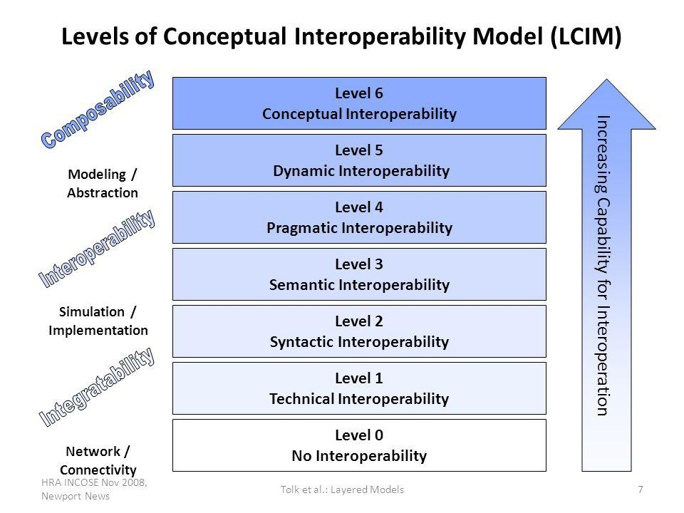 Levels of Conceptual Interoperability Model (LCIM) Level 5 Dynamic Interoperability Level 4 Pragmatic Interoperability Level 3 Semantic Interoperabili