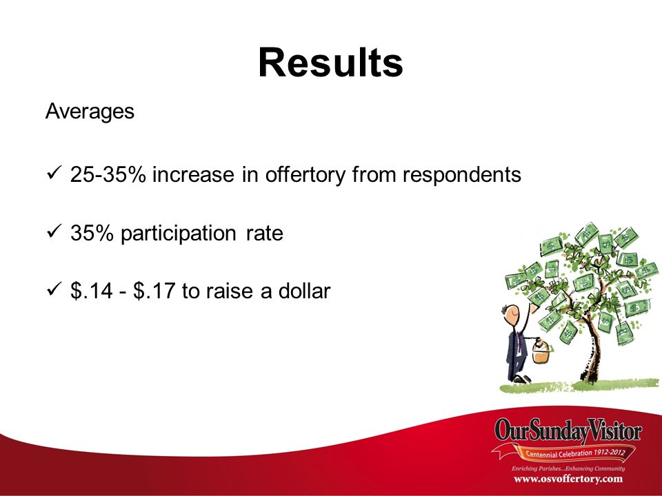 Results Averages 25-35% increase in offertory from respondents 35% participation rate $.14 - $.17 to raise a dollar