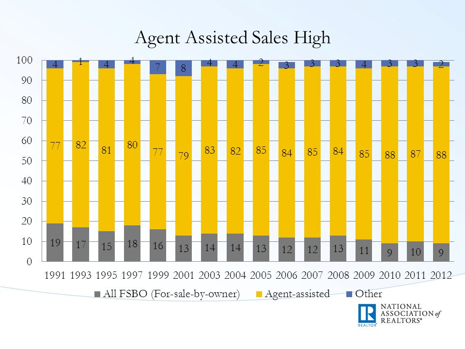 Agent Assisted Sales High