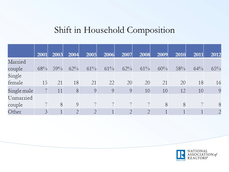 Shift in Household Composition 20012003200420052006200720082009201020112012 Married couple68%59%62%61% 62%61%60%58%64%65% Single female152118212220 21