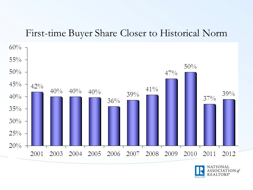 First-time Buyer Share Closer to Historical Norm