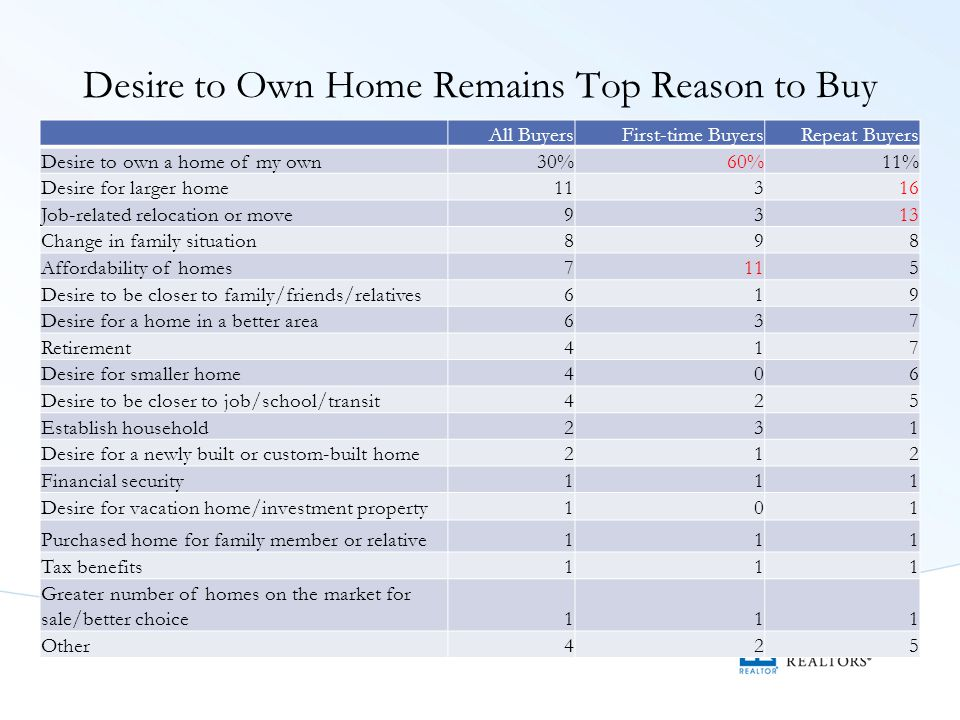 Desire to Own Home Remains Top Reason to Buy All BuyersFirst-time BuyersRepeat Buyers Desire to own a home of my own30%60%11% Desire for larger home11