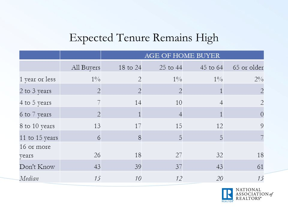 Expected Tenure Remains High AGE OF HOME BUYER All Buyers18 to 2425 to 4445 to 64 65 or older 1 year or less1%2 2% 2 to 3 years22212 4 to 5 years71410