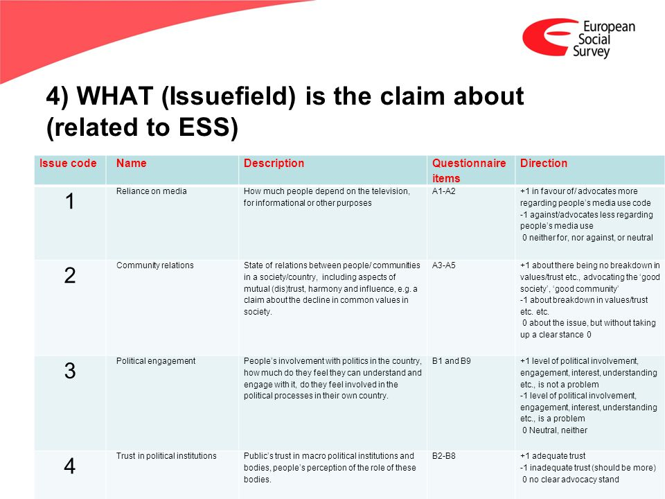www.europeansocialsurvey.org Training Package Media Claims; Round 6 ESS 2012 4) WHAT (Issuefield) is the claim about (related to ESS) Issue codeNameDescription Questionnaire items Direction 1 Reliance on media How much people depend on the television, for informational or other purposes A1-A2 +1 in favour of/ advocates more regarding peoples media use code -1 against/advocates less regarding peoples media use 0 neither for, nor against, or neutral 2 Community relations State of relations between people/ communities in a society/country, including aspects of mutual (dis)trust, harmony and influence, e.g.