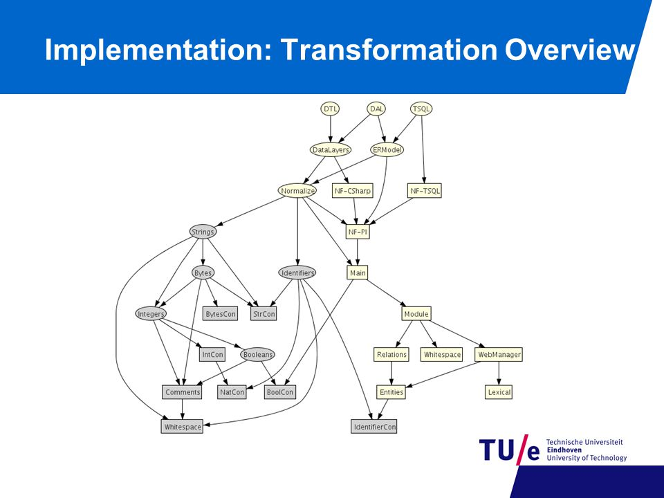 Implementation: Transformation Overview