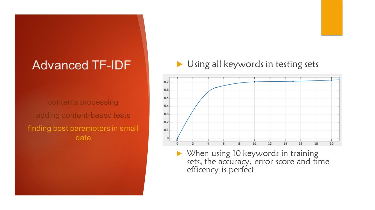 Advanced TF-IDF Using all keywords in testing sets contents processing adding content-based tests finding best parameters in small data keywords numbe