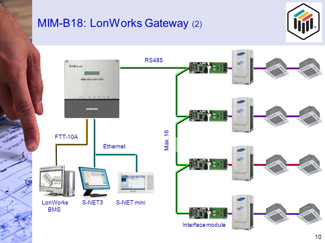 MIM-B18: LonWorks Gateway (2) 10 FTT-10A LonWorks BMS Interface module RS485 Max.