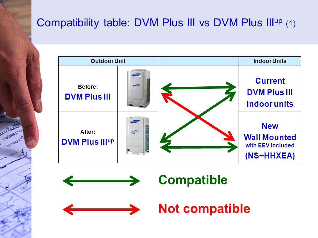 Compatibility table: DVM Plus III vs DVM Plus III up (1) Outdoor UnitIndoor Units Before: DVM Plus III Current DVM Plus III Indoor units After: DVM Plus III up New Wall Mounted with EEV included (NS~HHXEA) Compatible Not compatible
