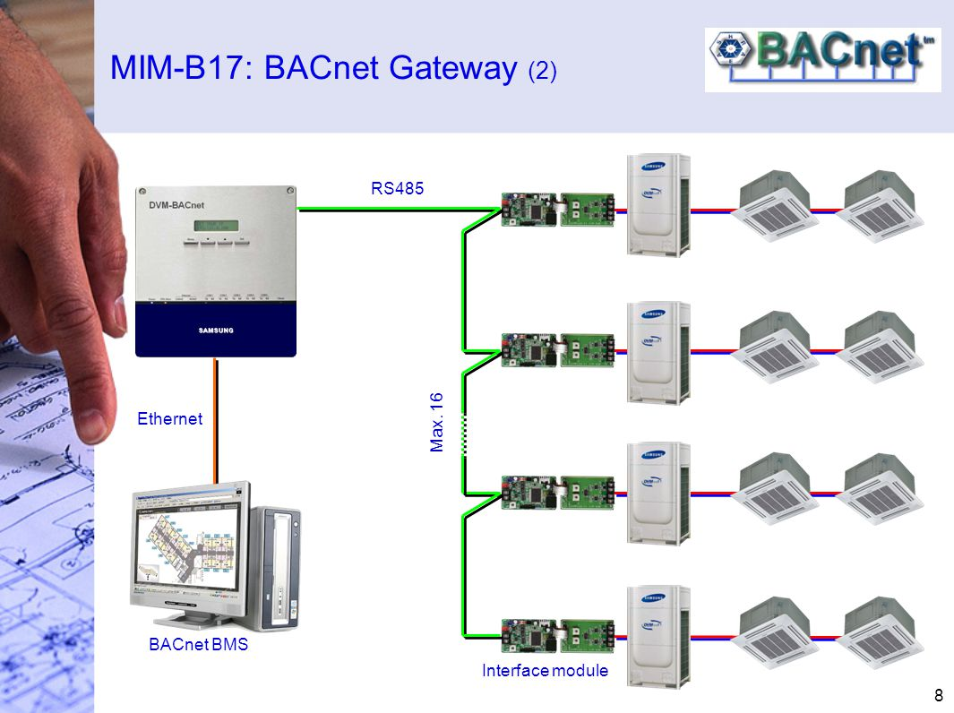 MIM-B17: BACnet Gateway (2) 8 Ethernet BACnet BMS Interface module RS485 Max. 16