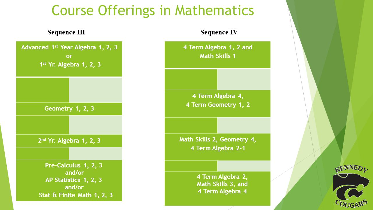 Course Offerings in Mathematics Sequence III Sequence IV Advanced 1 st Year Algebra 1, 2, 3 or 1 st Yr.