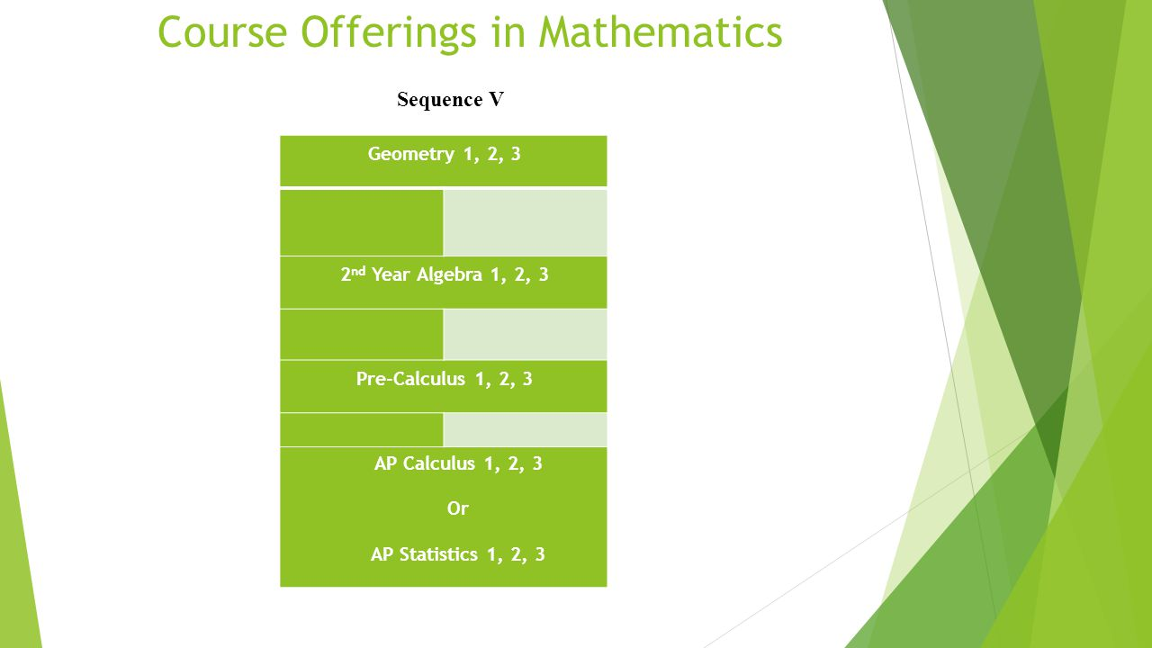 Course Offerings in Mathematics Sequence V Geometry 1, 2, 3 2 nd Year Algebra 1, 2, 3 Pre-Calculus 1, 2, 3 AP Calculus 1, 2, 3 Or AP Statistics 1, 2, 3