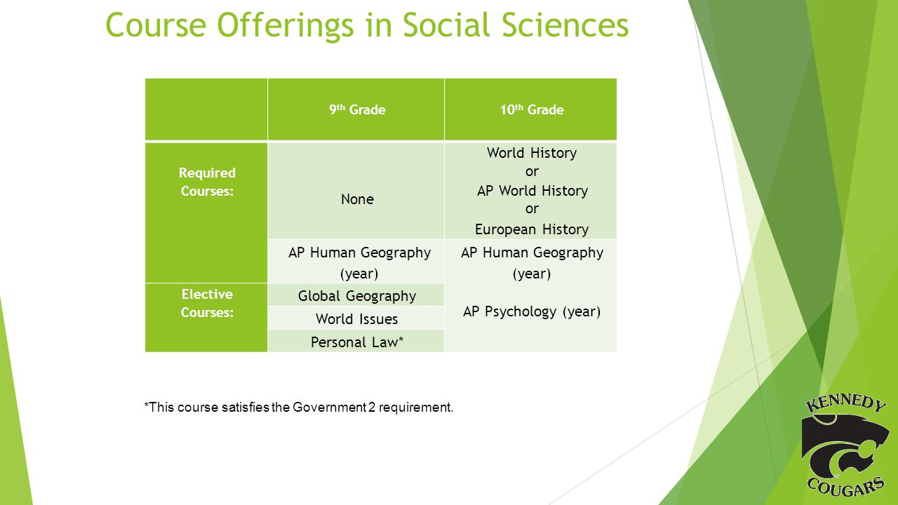 Course Offerings in Social Sciences 9 th Grade 10 th Grade Required Courses: None World History or AP World History or European History AP Human Geography (year) AP Psychology (year) Elective Courses: Global Geography World Issues Personal Law* *This course satisfies the Government 2 requirement.