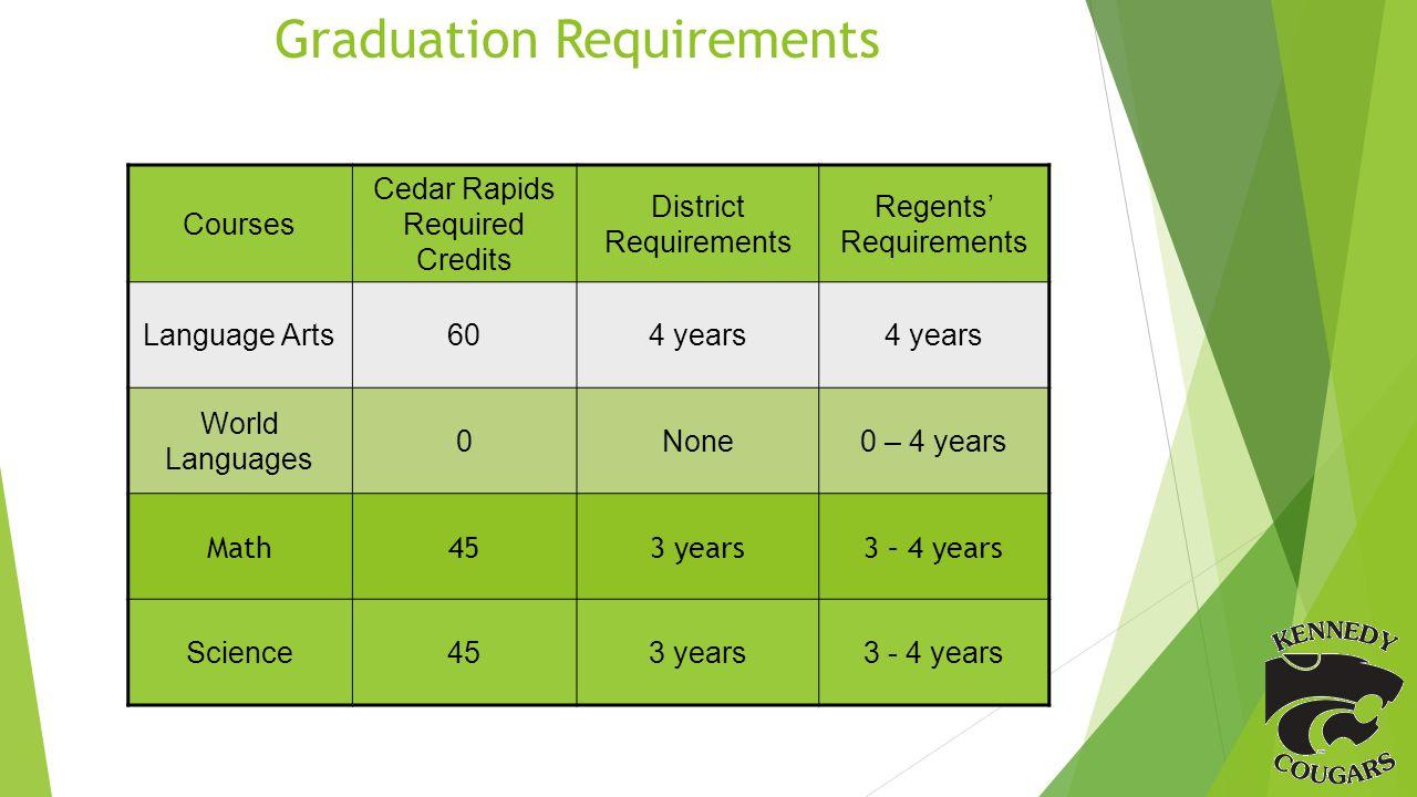 Graduation Requirements Courses Cedar Rapids Required Credits District Requirements Regents Requirements Language Arts604 years World Languages 0None0 – 4 years Math453 years3 – 4 years Science453 years3 - 4 years