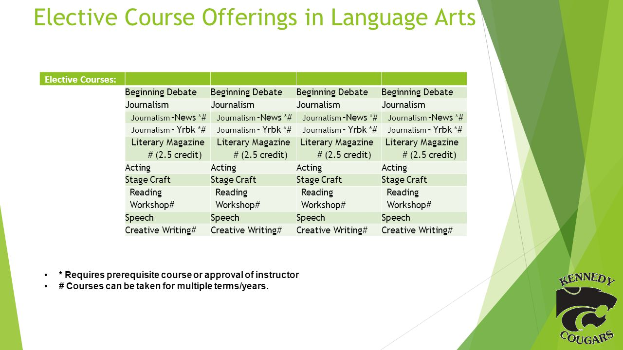 Elective Course Offerings in Language Arts Elective Courses: Beginning Debate Journalism Journalism –News *# Journalism – Yrbk *# Literary Magazine # (2.5 credit) Acting Stage Craft Reading Workshop# Speech Creative Writing# * Requires prerequisite course or approval of instructor # Courses can be taken for multiple terms/years.
