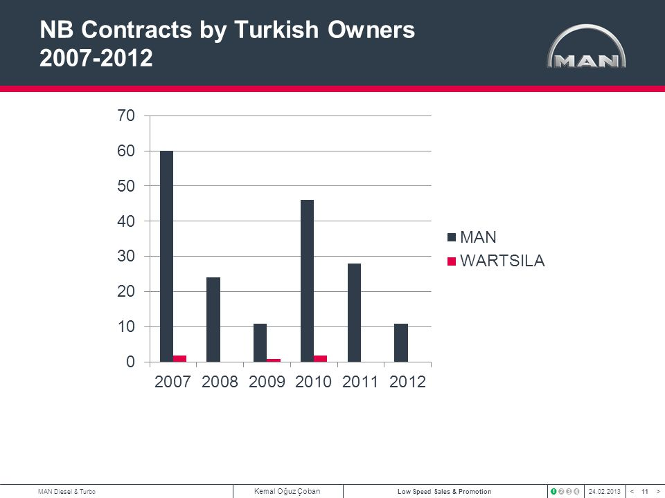 11 < >MAN Diesel & Turbo Kemal Oğuz Çoban Low Speed Sales & Promotion24.02.2013 NB Contracts by Turkish Owners 2007-2012