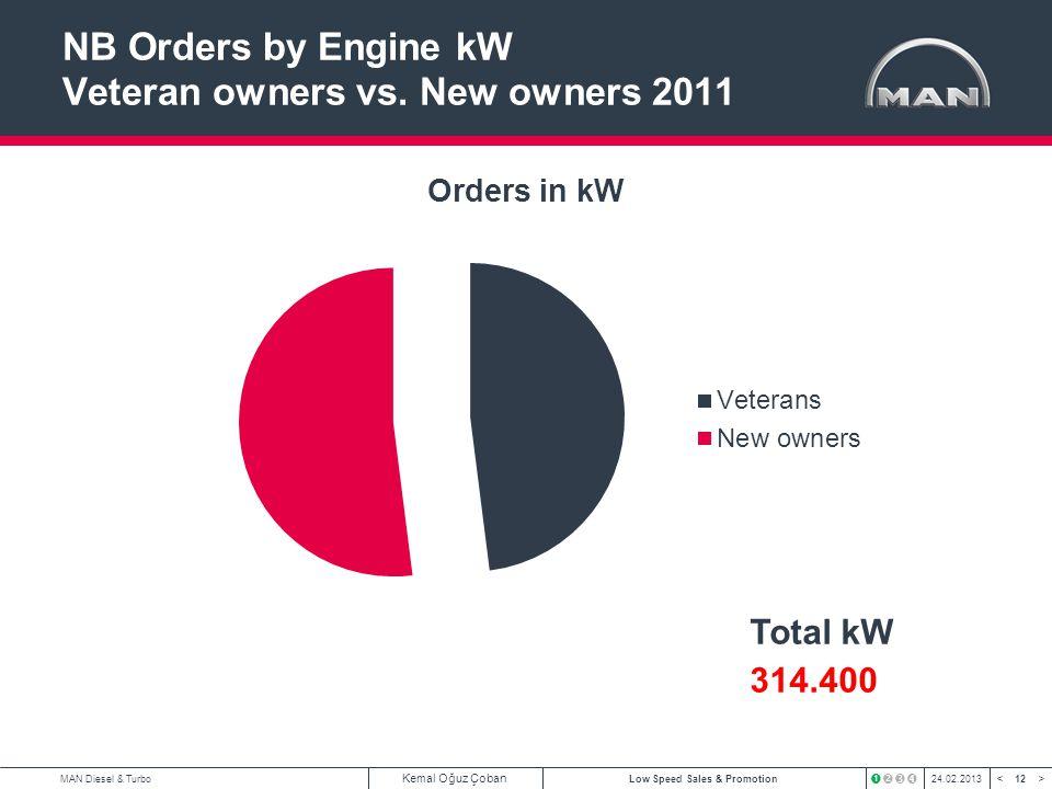 12 < >MAN Diesel & Turbo Kemal Oğuz Çoban Low Speed Sales & Promotion24.02.2013 NB Orders by Engine kW Veteran owners vs. New owners 2011 Total kW 314