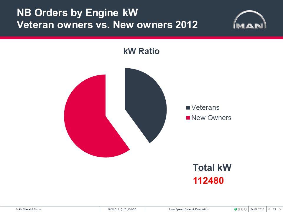 13 < >MAN Diesel & Turbo Kemal Oğuz Çoban Low Speed Sales & Promotion24.02.2013 NB Orders by Engine kW Veteran owners vs. New owners 2012 Total kW 112