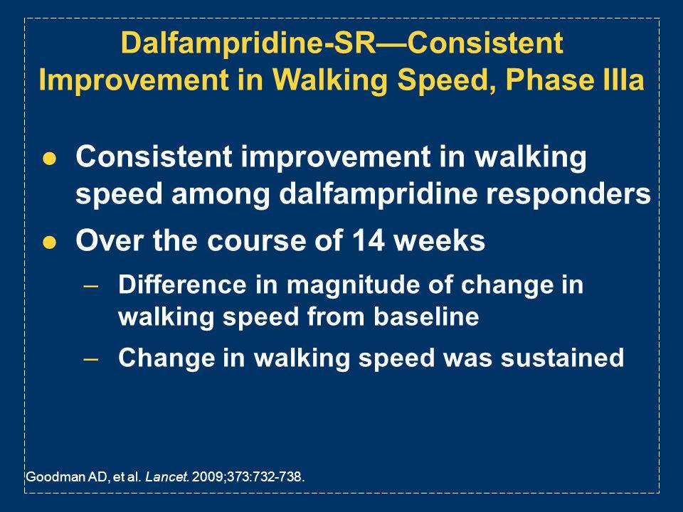 Dalfampridine-SRConsistent Improvement in Walking Speed, Phase IIIa Consistent improvement in walking speed among dalfampridine responders Over the co