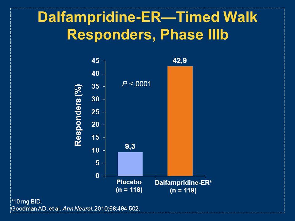 Dalfampridine-ERTimed Walk Responders, Phase IIIb *10 mg BID. Goodman AD, et al. Ann Neurol. 2010;68:494-502. Placebo (n = 118) Dalfampridine-ER* (n =
