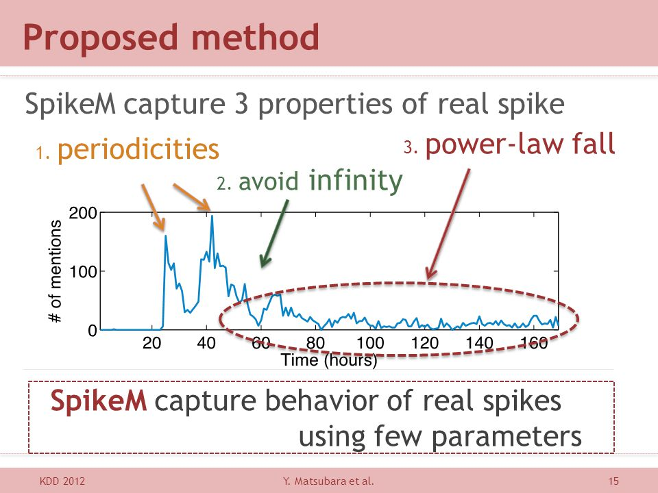 Proposed method SpikeM capture 3 properties of real spike KDD 201215 3. power-law fall SpikeM capture behavior of real spikes using few parameters Y.