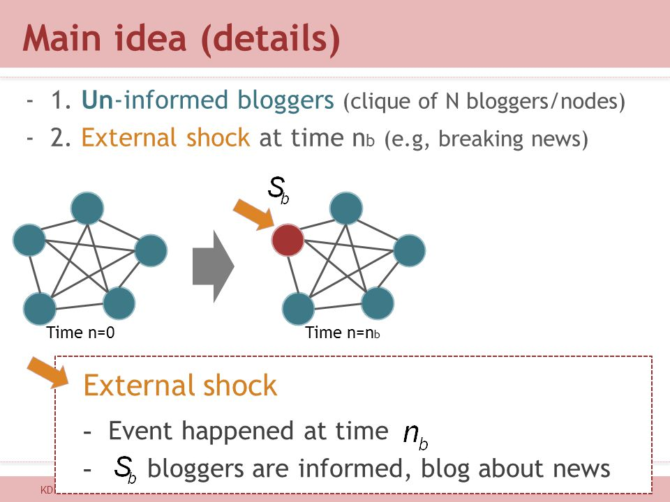 Main idea (details) -1. Un-informed bloggers (clique of N bloggers/nodes) -2. External shock at time n b (e.g, breaking news) KDD 201217 Time n=0Time