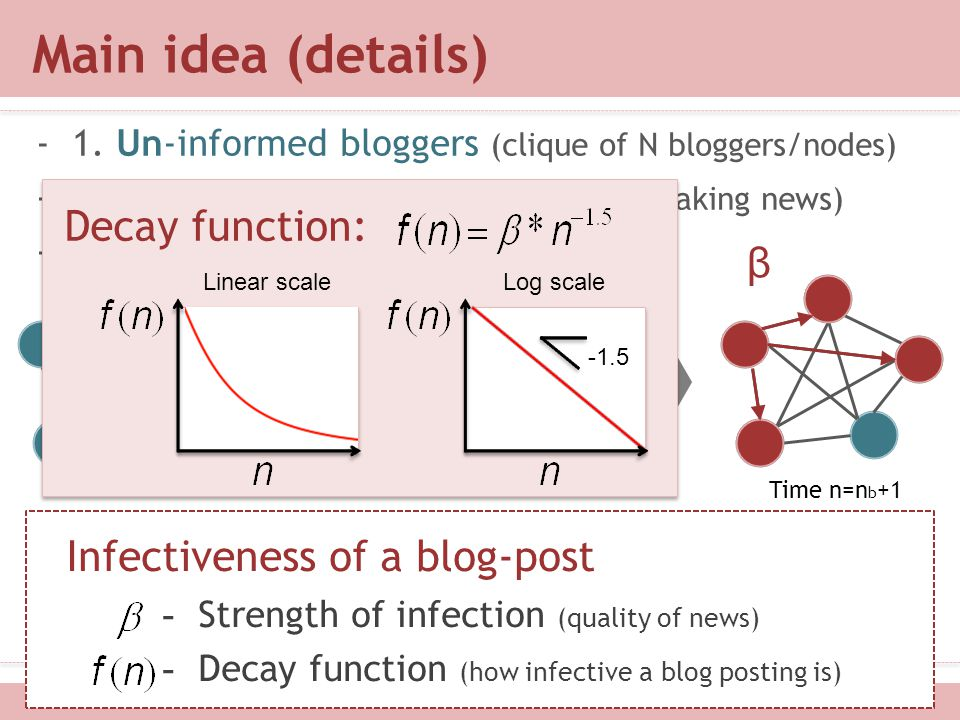 Main idea (details) -1. Un-informed bloggers (clique of N bloggers/nodes) -2. External shock at time n b (e.g, breaking news) -3. Infection (word-of-m