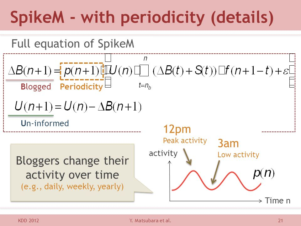 SpikeM - with periodicity (details) Full equation of SpikeM KDD 201221Y. Matsubara et al. Un-informed BloggedPeriodicity 12pm Peak activity 3am Low ac