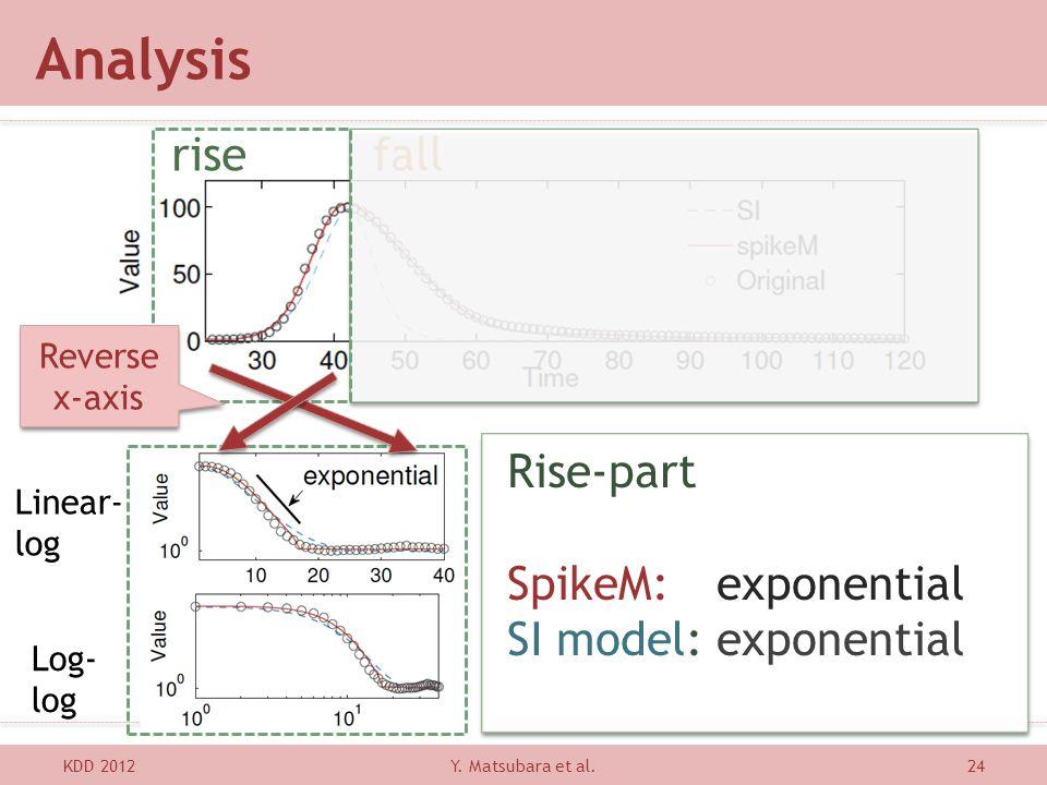 Analysis KDD 201224 Linear- log Log- log Rise-part SpikeM: exponential SI model: exponential Rise-part SpikeM: exponential SI model: exponential Y. Ma