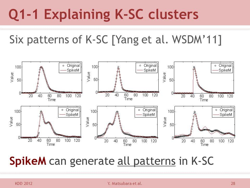 Q1-1 Explaining K-SC clusters KDD 201228 Six patterns of K-SC [Yang et al. WSDM11] SpikeM can generate all patterns in K-SC Y. Matsubara et al.