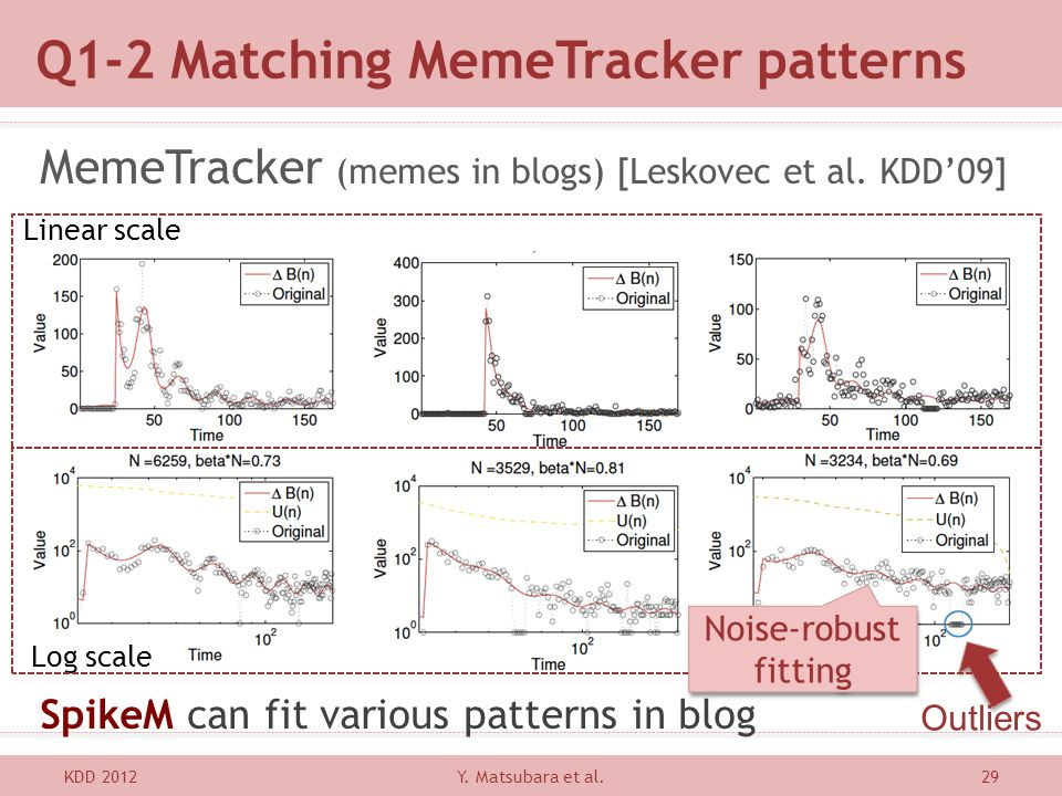 Q1-2 Matching MemeTracker patterns KDD 201229 MemeTracker (memes in blogs) [Leskovec et al. KDD09] SpikeM can fit various patterns in blog Linear scal