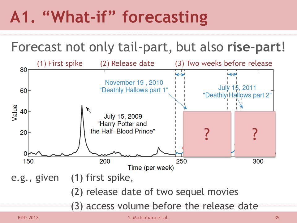 A1. What-if forecasting KDD 201235 Forecast not only tail-part, but also rise-part! e.g., given (1) first spike, (2) release date of two sequel movies