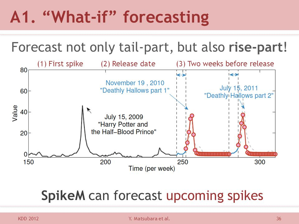 A1. What-if forecasting KDD 201236 Forecast not only tail-part, but also rise-part! SpikeM can forecast upcoming spikes Y. Matsubara et al. (1) First