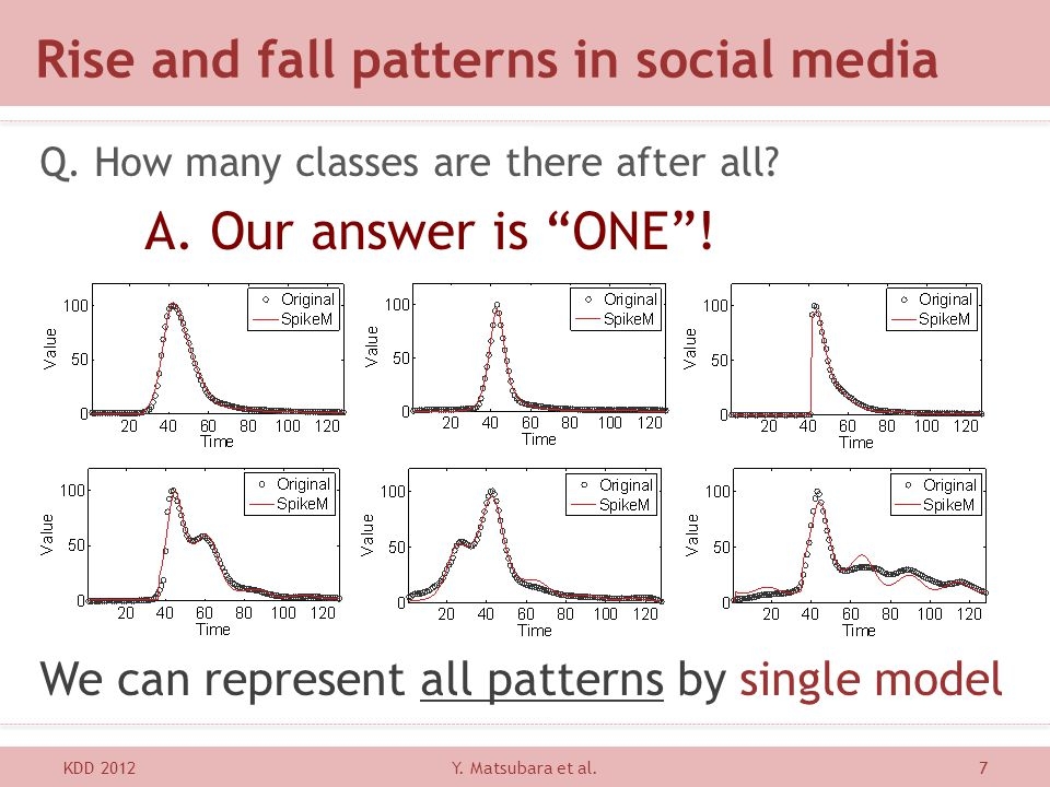 Rise and fall patterns in social media KDD 20127 Q. How many classes are there after all? A. Our answer is ONE! We can represent all patterns by singl