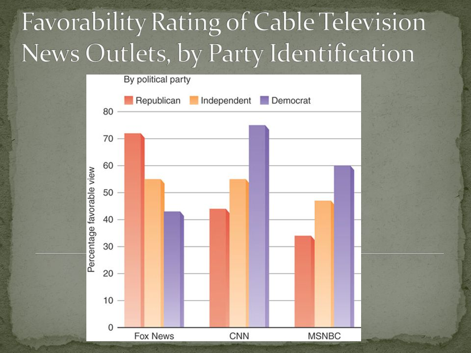 Partisan function Traditional media: mostly neutral Talk shows: mostly conservative The Internet: mostly liberal