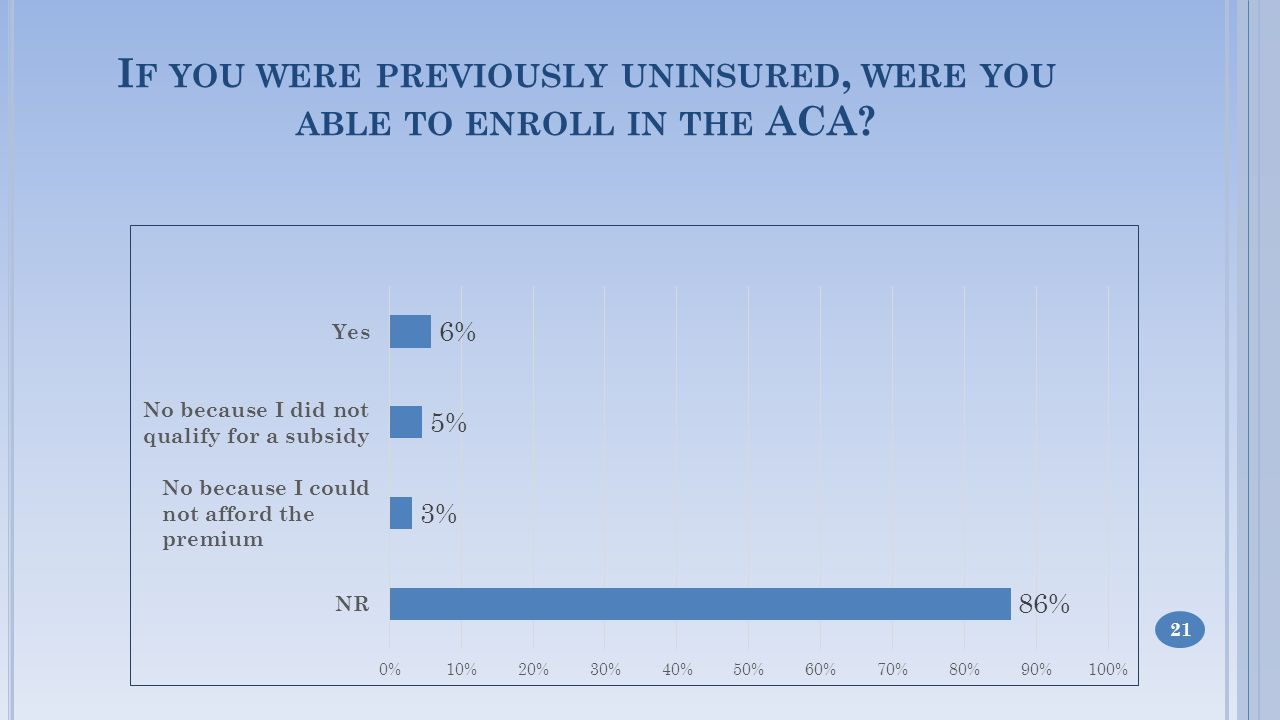 I F YOU WERE PREVIOUSLY UNINSURED, WERE YOU ABLE TO ENROLL IN THE ACA 21