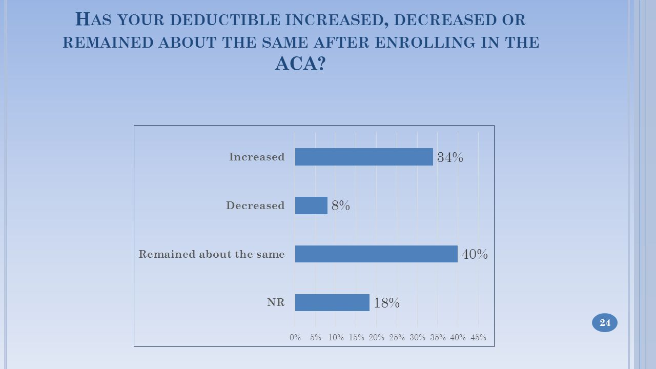 H AS YOUR DEDUCTIBLE INCREASED, DECREASED OR REMAINED ABOUT THE SAME AFTER ENROLLING IN THE ACA 24