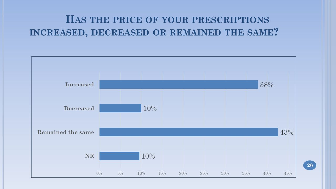 H AS THE PRICE OF YOUR PRESCRIPTIONS INCREASED, DECREASED OR REMAINED THE SAME 26
