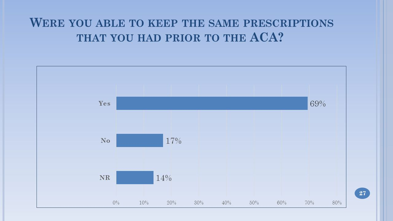 W ERE YOU ABLE TO KEEP THE SAME PRESCRIPTIONS THAT YOU HAD PRIOR TO THE ACA 27