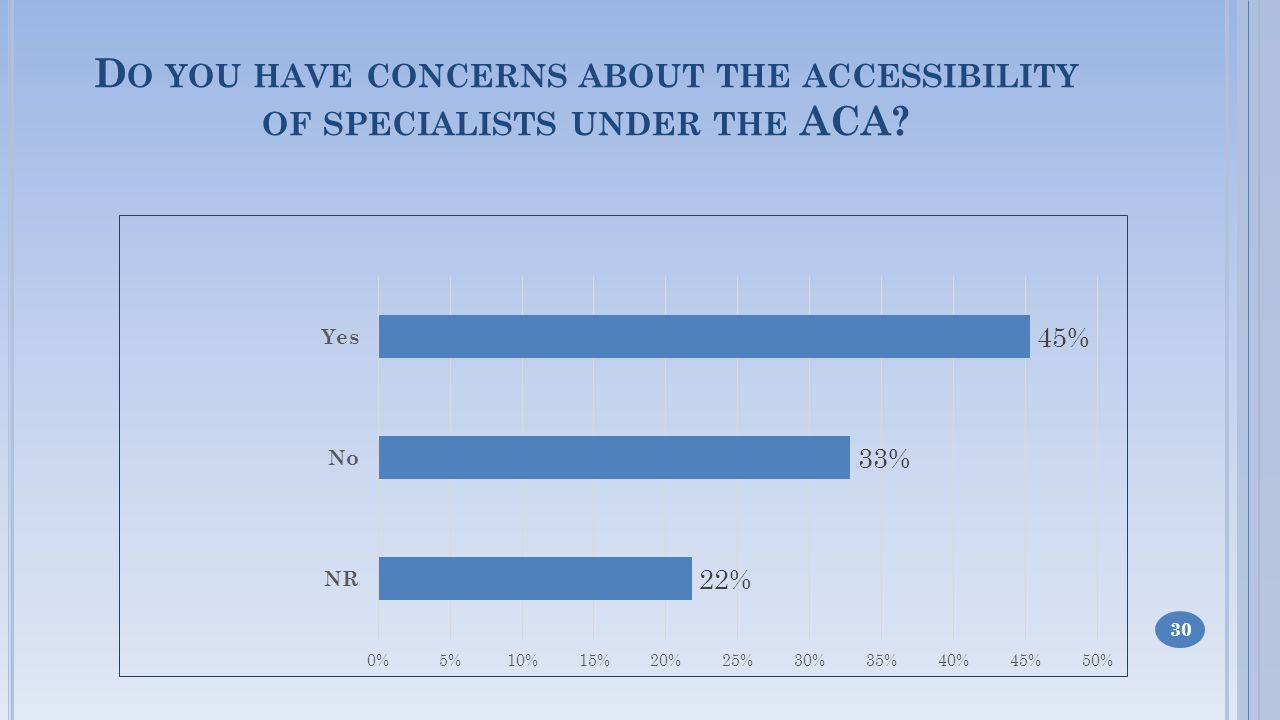 D O YOU HAVE CONCERNS ABOUT THE ACCESSIBILITY OF SPECIALISTS UNDER THE ACA 30